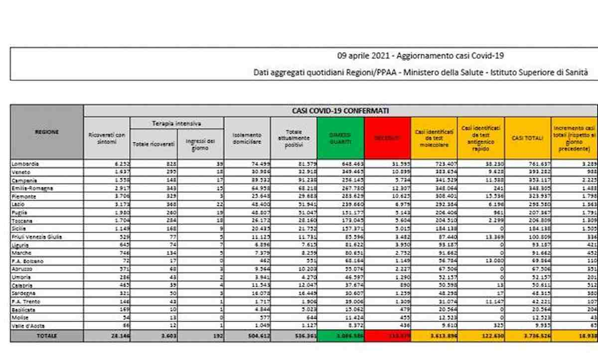 Coronavirus, bollettino 9 aprile: 18.938 nuovi contagi, 718 i morti ma pesano arretrati Sicilia. L'indice di positività è al 5,2%