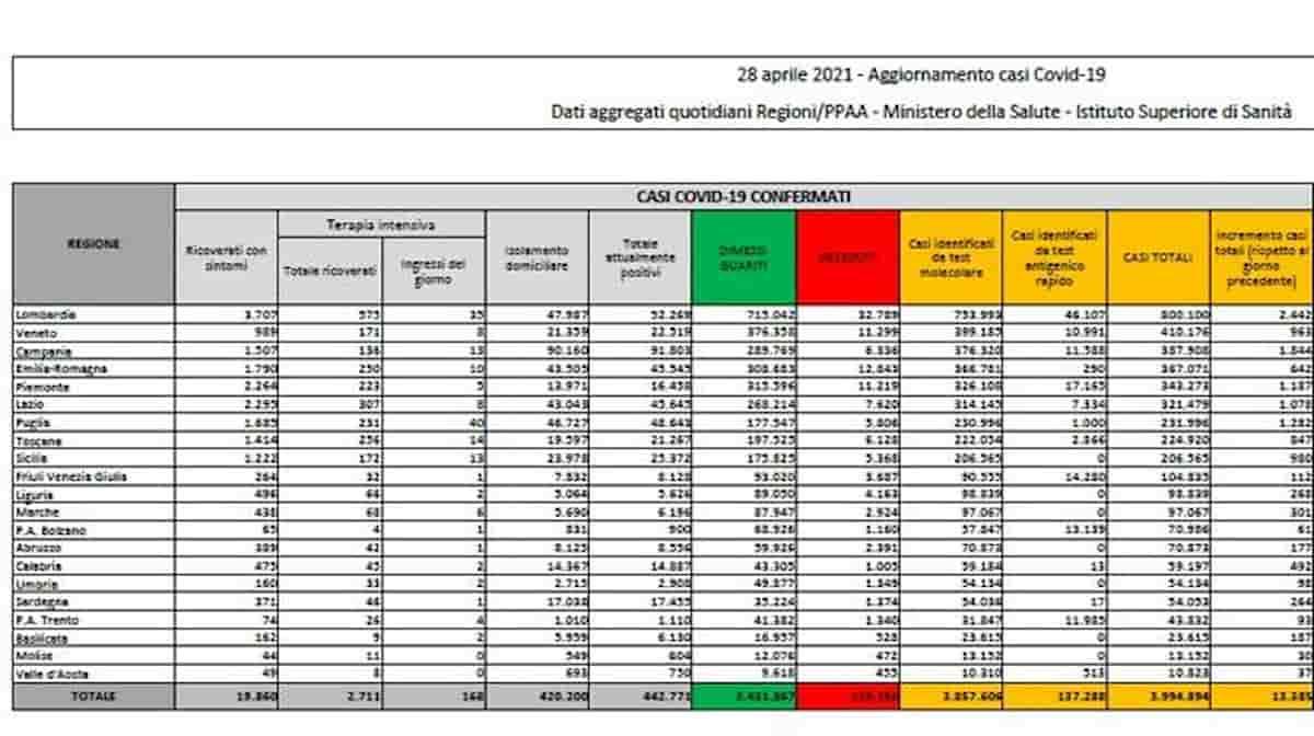 Bollettino coronavirus del 28 aprile: 13.385 nuovi positivi, 344 morti. Vittime totali del Covid sono oltre 120mila