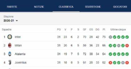 Superlega cambia la Serie A? Come sarebbe la Serie A senza Juventus, Inter, Milan: le altre le vogliono fuori