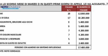 Sondaggio dopo la Pasqua in lockdown: gli italiani non ne possono più, chiedono: riaprite subito, altro che estero