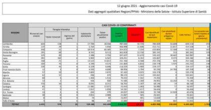 Coronavirus, bollettino 12 giugno: 1.723 nuovi casi, 52 i morti. Tasso di positività cala a 0.8%