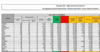 Coronavirus, il bollettino del 16 giugno 2021: 1400 nuovi contagi, 52 morti. Tasso di positività è allo 0,7%