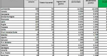 Bollettino coronavirus del 23 giugno: 951 nuovi positivi, 30 morti, solo 4 nuovi ricoveri in terapia intensiva