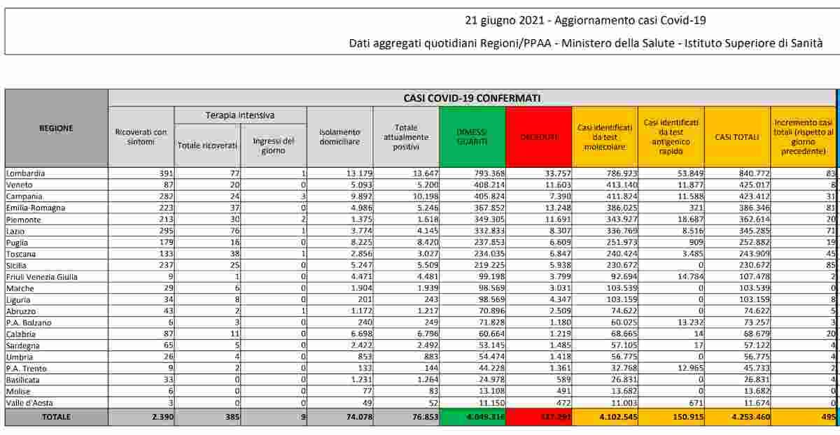 Coronavirus, il bollettino del 21 giugno 2021: 495 nuovi casi, 0 contagi in 3 Regioni, 21 morti. Tasso positività fermo a 0,6%