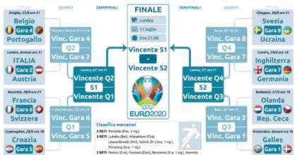 Euro 2020, tabellone ottavi completo: Italia nella parte delle big, ai quarti Belgio o Portogallo