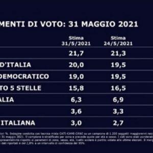 Sondaggio Swg: Fratelli d'Italia al 20% supera il Pd. Lega sempre primo partito, M5S 15,8%