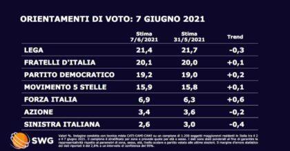 Sondaggio Swg: Fratelli d'Italia al 20,1%, a un passo dalla Lega (21,4%). Pd terzo partito al 19,2%