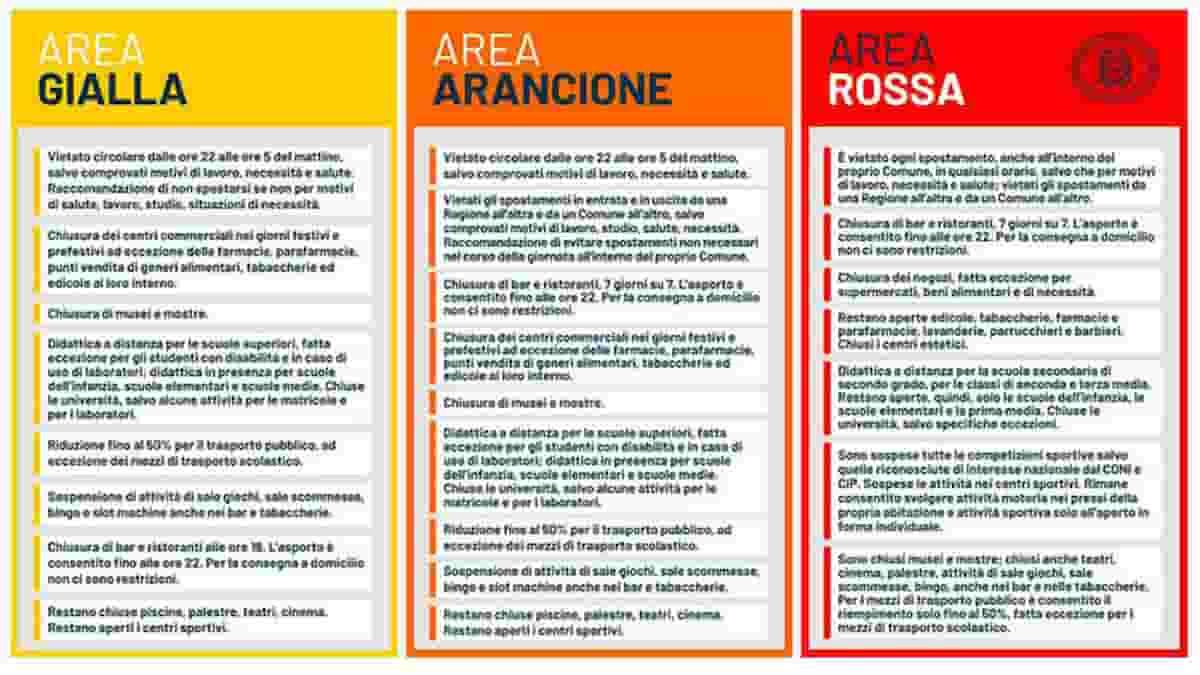 Regioni che rischiano la zona gialla: per ora nessuna, ma Calabria, Sicilia, Toscana e Lazio...