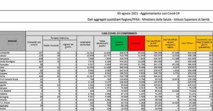 Coronavirus, bollettino 3 agosto: oltre 4800 nuovi contagi, 27 morti. Tasso di positività al 2,3%
