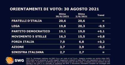 Sondaggio Swg: FdI primo partito, Lega scende sotto il 20%, a un passo il Pd al 19,1%