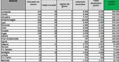 Bollettino coronavirus del 14 ottobre: 2.668 positivi, 40 morti, tasso di positività allo 0,8%