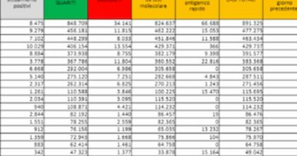 Bollettino coronavirus 25 ottobre: 2.535 nuovi positivi, 30 morti, sale il tasso di positività